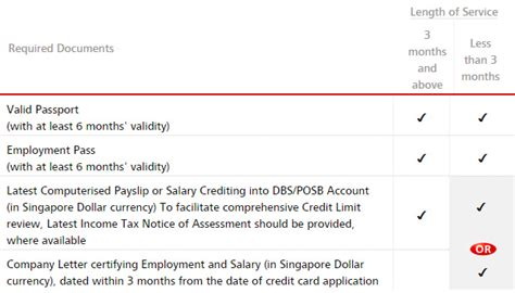 Dbs Letter Of Credit Dbs Cards Application Checklist Dbs Singapore