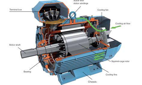 abb motors abb motors uae abb motor distributor abb