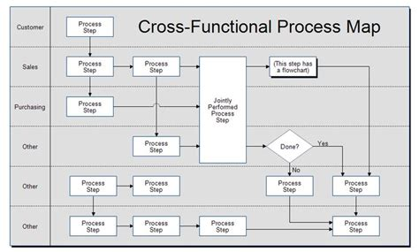 process mapping templates in excel 17 best images about bpm on business process