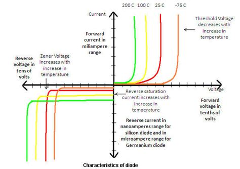 diode voltage current characteristics communicate with electronics all about diodes part 6