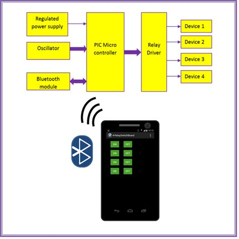 Fpga Design Of Home Electrical Appliances Remote Controller Bluetooth And Pic Based Home Appliance System