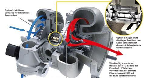 Porsche Turbolader by Turbolader Technik Die Zukunft Der Abgasturbine Auto