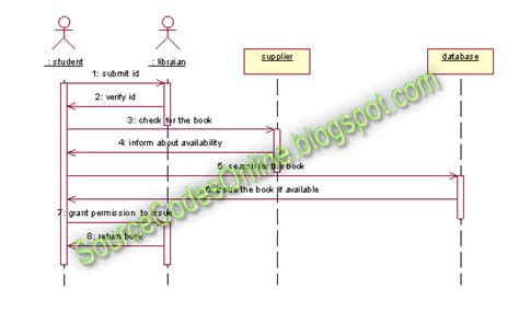 library system sequence diagram sequence diagram for library management system cs1403
