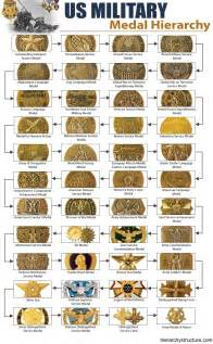 Us Army Decorations by Us Medals On Us Army Insignia Us