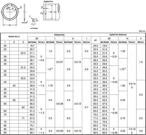 sicherungsring din 471 tabelle konzentrische sicherungsringe f 252 r wellen mit l 246 chern
