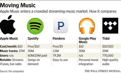 apple music vs spotify spotify announces 75m active users raises 526m following