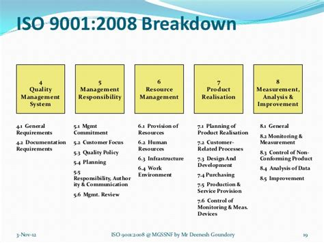 Iso 9001 2008 In School Iso 9001 Design And Development Templates