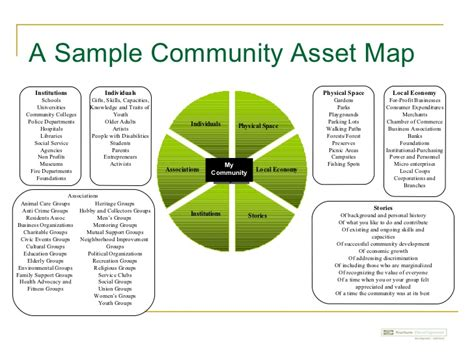 Abcd University Of Limerick Briefing Community Resource Mapping Template