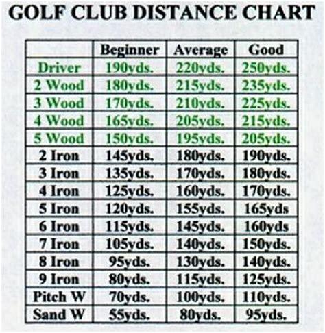 golf club swing speed chart garden golfing golf club distance chart