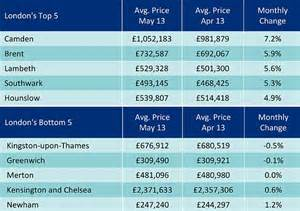 Average Kitchen Manager Salary Uk Rightmove Asking Prices Hit New Highs Confidence