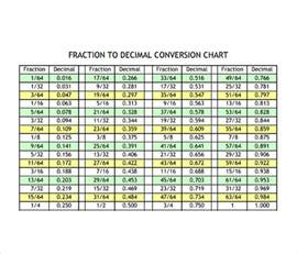 fraction decimal millimeter conversion chart inch to