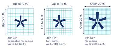 3 simple steps to size a ceiling fan