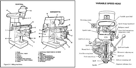 milling machine parts diagram milling machine basics make