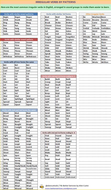 english verb pattern list list of verbs experience learning