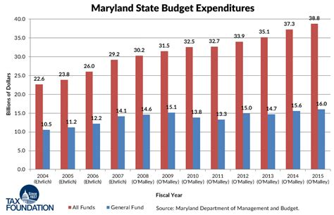 Maryland State Property Tax Records Maryland Candidates For Governor Debate Taxes Tax Foundation
