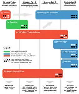 Communication Strategist by Redcab Marketing Communications Strategy Imc Explorer