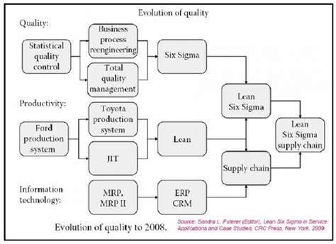 Lean Six Sigma By Vincent Gaspersz Bahasa Indonesia aplikasi agricultural lean six sigma supply chain