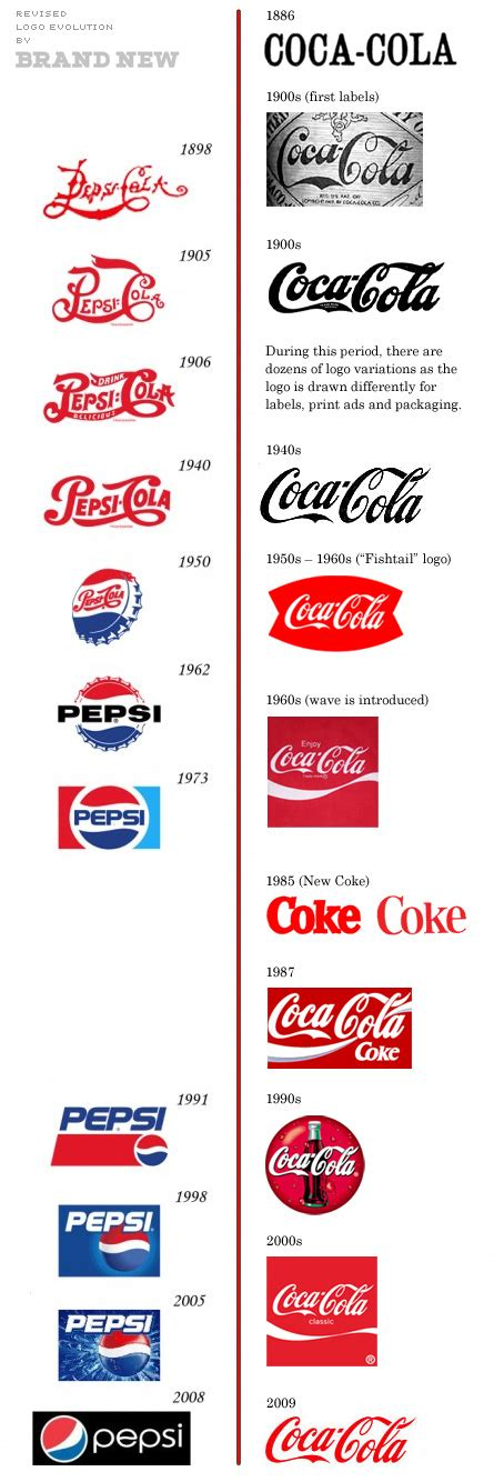 logo evolution coca cola coca cola vs pepsi logo evolution what a world