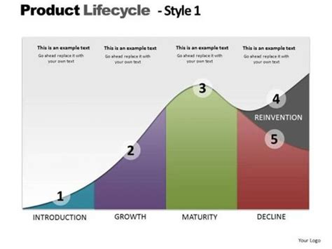 Backgrounds Editable Product Lifecycle Business Strategy Theme Powerpoint Diagram Product Cycle Graph Excel Template