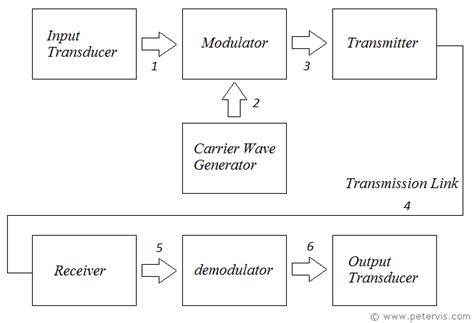 Generalised Communication System