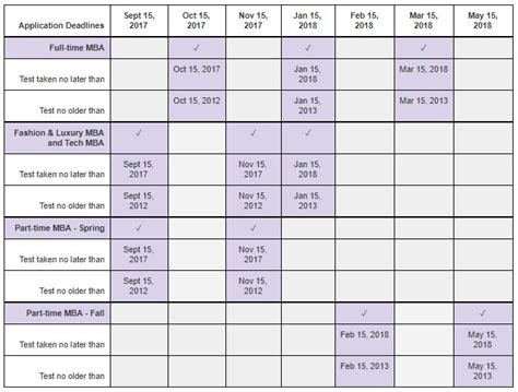 Nyu Mba Program Deadlines by Standardized Tests Nyu