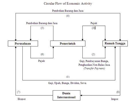Makalah diagram interaksi pelaku ekonomi choice image jzgreentown makalah diagram interaksi pelaku ekonomi choice image ccuart Images