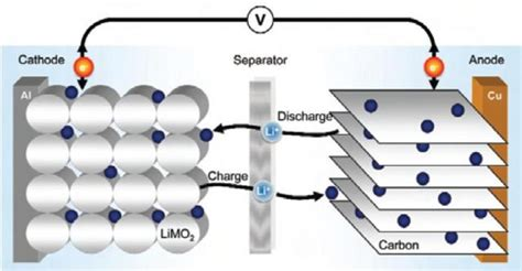 capacitor battery vs lithium ion no a supercapacitor is not a capacitor supercaptech