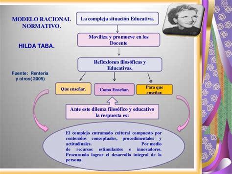 Explicacion Modelo Curricular De Hilda Taba exposicion tendencias curriculares