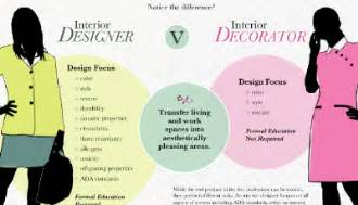 what does a commercial interior designer do linkedin