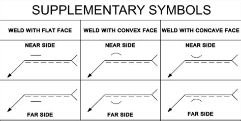 u i supplementary list basic weld symbol more detailed symbolic representation of