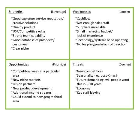 business plan swot analysis template search results for sle of completed small business