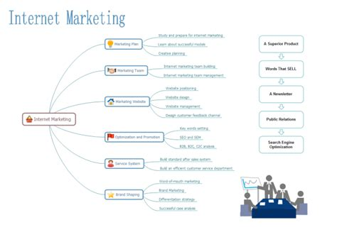 create marketing strategy diagrams from exles and templates