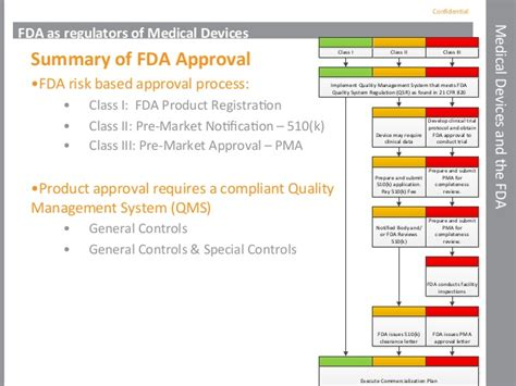 No Applicable Approval Process Was Found Fda Regulations And Device Pathways To Market