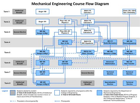 architecture courses after be civil bachelor s degree mechanical engineering
