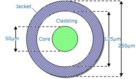 optical cross section optical fiber