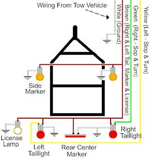 trailer wiring diagram on trailer wiring electrical connections are used on car boat and