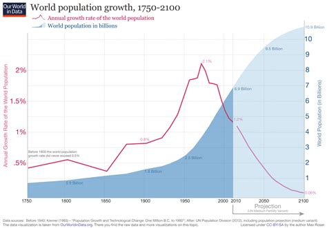 wiki 4 global changes from growing transport to smart tywkiwdbi quot tai wiki widbee quot world population growth is