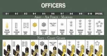 hmcm william r charette sea cadet forum officer rank