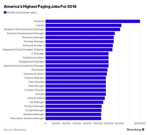 best paying jobs top 10 15 best paying jobs in usa