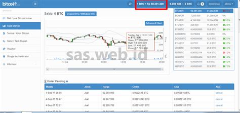 bitcoin spot market cara trading bitcoin di bitcoin co id