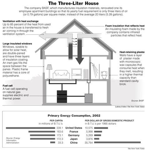 most efficient home design most efficient home design peenmedia com