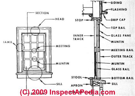 Bow Window Definition doors amp windows home how to buy inspect install or