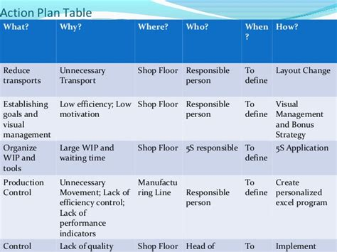 Floor Plan Template lean manufacturing and principles