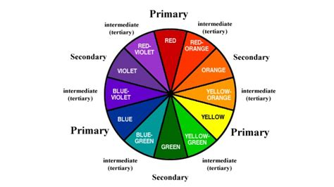 color wheel with wavelengths 100 color wheel