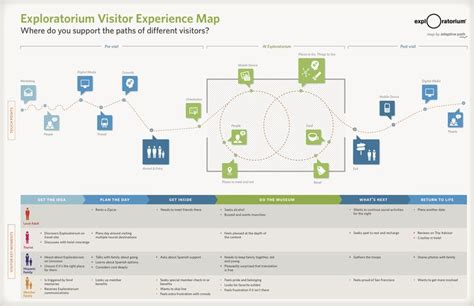 design thinking quora 80 best images about ux customer journey mapping on