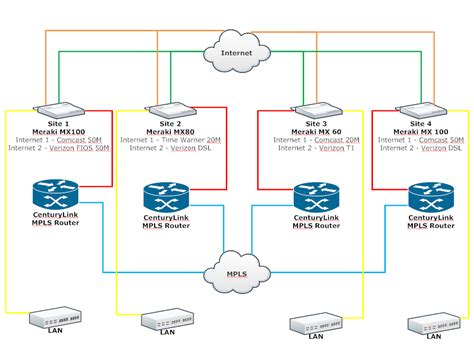 network layout and hardware configuration providing failover with mpls and meraki neo dataworks