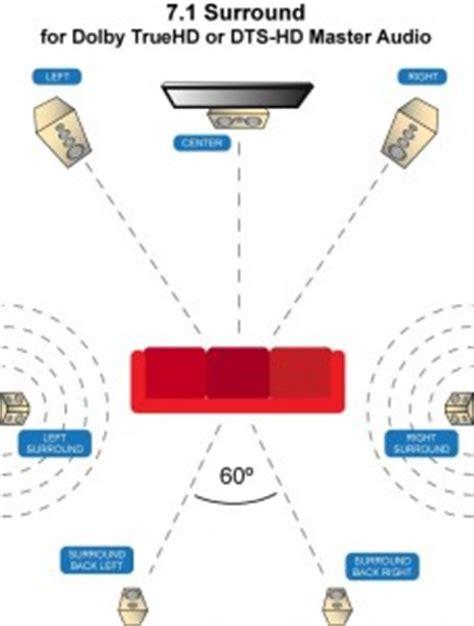 home theater speaker placement audiogurus