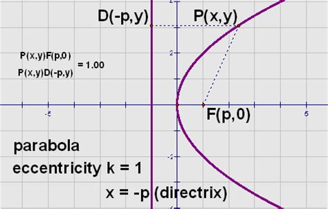 eccentricity of conic sections 2 ellipse