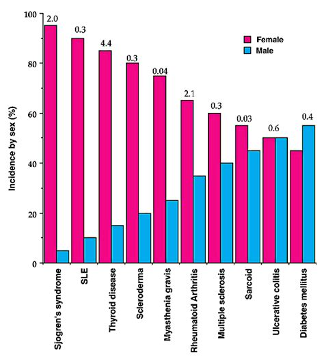 demographic report sle of faith and lupus