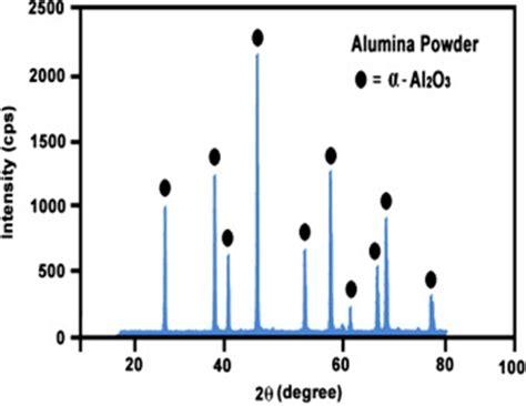 xrd pattern alumina xrd pattern of the alumina powder